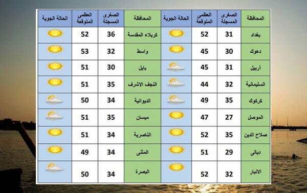 درجات الحرارة تتجاوز 50 مئوية في 12 محافظة عراقية اليوم