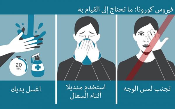 كورونا: 80 في المئة من المصابين بالفيروس يشعرون بأعراض طفيفة أو لا تظهر عليهم أعراض على الإطلاق